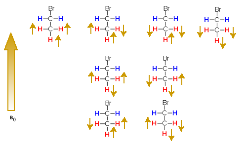 methylene splitting pattern